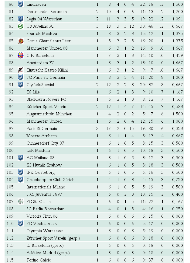 Cl League Tabelle