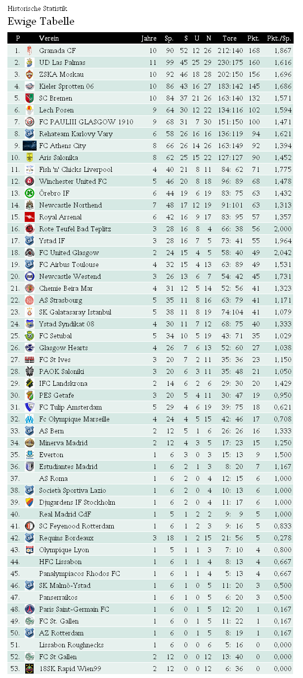 ewige champions league tabelle